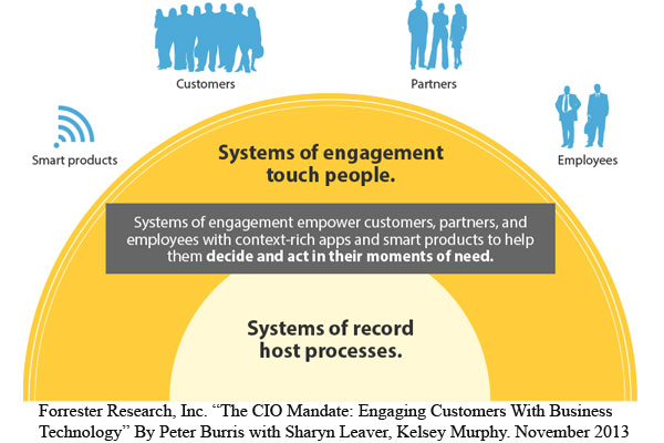 How To Use Systems Of Engagement To Better Engage Healthcare ...