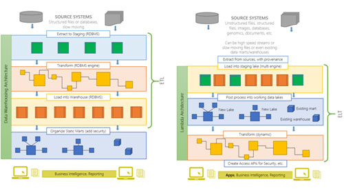 figure 4 how the lambda architecture differs from typical data warehouse architecture