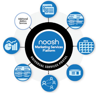 Noosh: An innovator in Printed Marketing Material Procurement