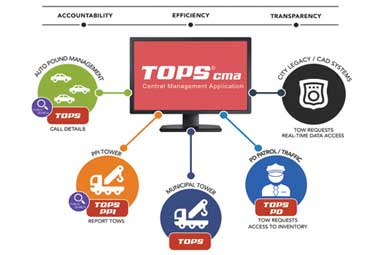 TXI Systems: Automating Tow Dispatch and Impound Management
