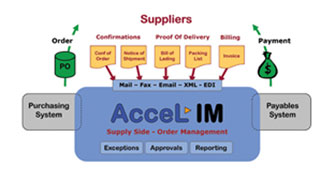 AcceLIM: An Intricate View of Transactions