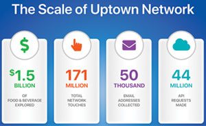 Uptown Network: A Startup is Surprising with Success in the Industry's Top Hospitality Brands