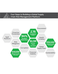 Four Steps to Building a Global Supply Chain Risk Management Platform