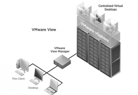List of Free Available Tools for VMware SMB Environments