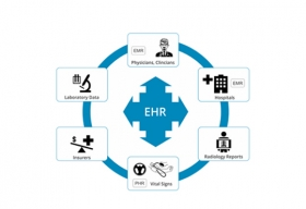 Securing Electronic Health Records without Hassle
