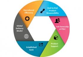 PLM is Setting New Interoperability and Development Standard