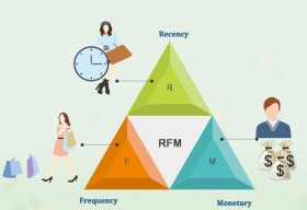 What Are the Benefits Derived From RFM Analysis?