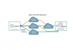 SD-WAN: A Way to Enterprise-grade Operations