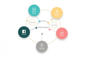 Best Practices for Omni-Channel Marketing