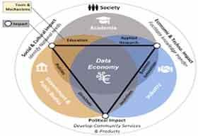 Data Sharing: A Central Tool For Economic Benefit