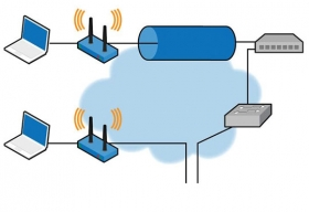 Building a Solid and Secure WLAN