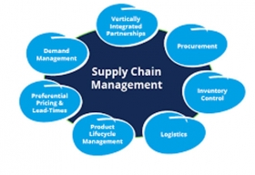 The Rise of Big Data Analytics in Supply Chain Management