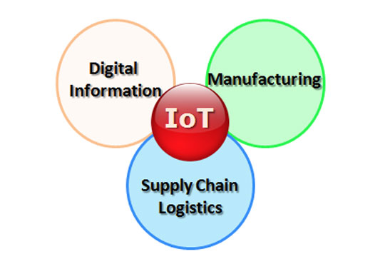 IoT Lessons From Logistics Industry to learn From