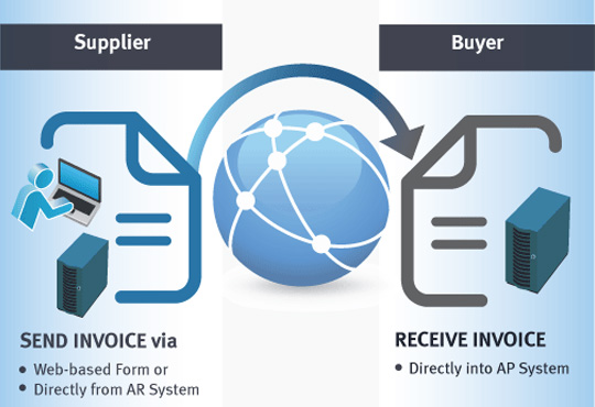 Basware Collaborates with GKN to Provide Purchase-to-Pay and E-Invoicing Solutions