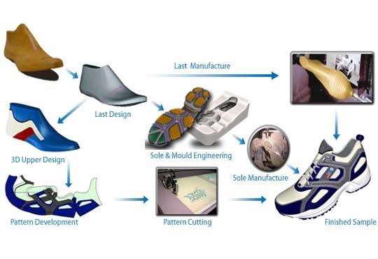 Delcam CRISPIN's New Engineer Pro Software offers Intelligent Footwear Designing