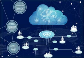 Three Hurdles Hindering Performance of Cloud Robotics