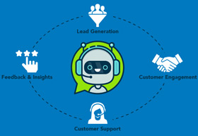 How are Conversational AI Platforms Helping Businesses?