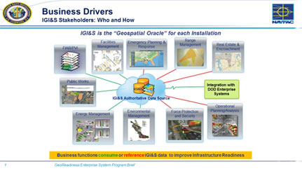 GIS - GeoEnabled Decision Making