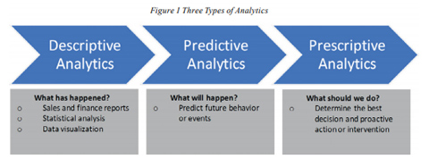 Three Types Of Analytics Used In Practice And Their Links