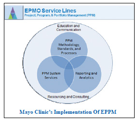 The Evolution of EPPM at Mayo Clinic