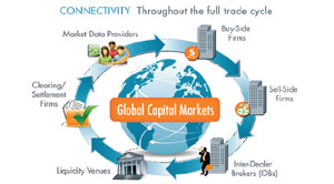 the importance of the capital market The most important capital markets in the world are in the united states, but other  major players include europe, china and japan businesses.