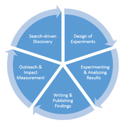 components of scientific research